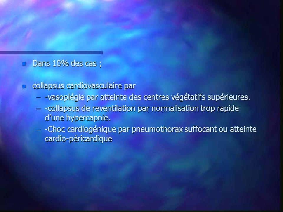 Dans 10% des cas ; collapsus cardiovasculaire par. -vasoplégie par atteinte des centres végétatifs supérieures.