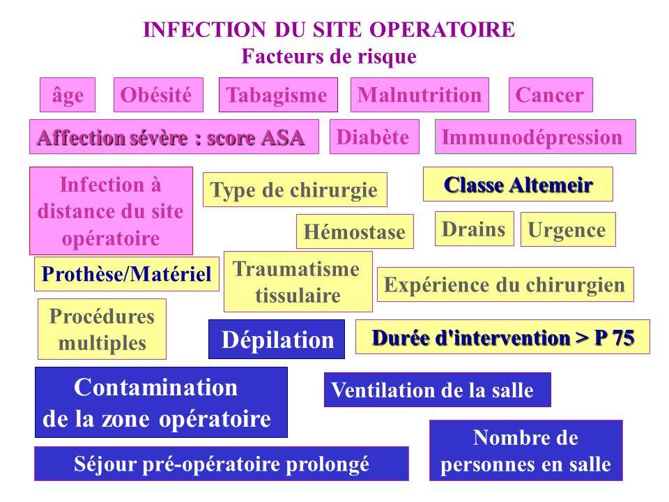Contamination de la zone opératoire