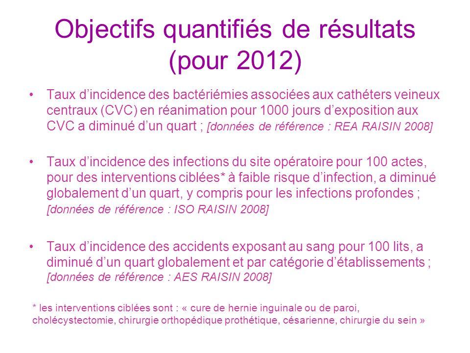 Objectifs quantifiés de résultats (pour 2012)