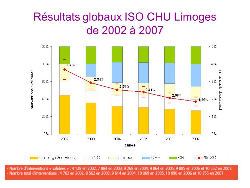 Résultats globaux ISO CHU Limoges de 2002 à 2007