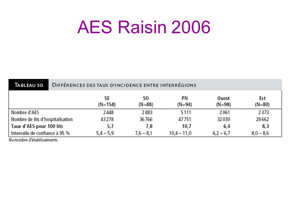 AES Raisin 2006
