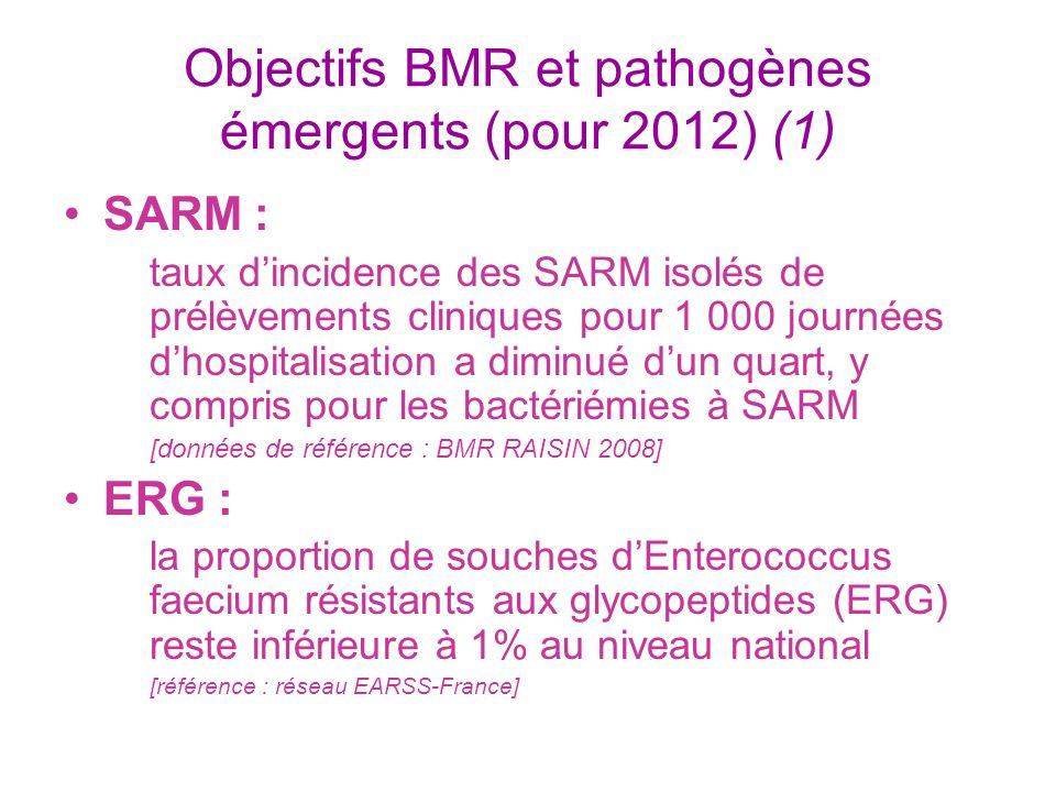 Objectifs BMR et pathogènes émergents (pour 2012) (1)