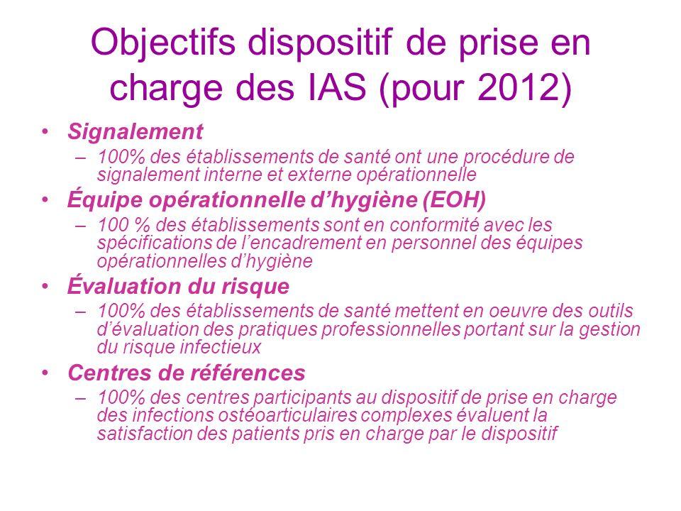 Objectifs dispositif de prise en charge des IAS (pour 2012)