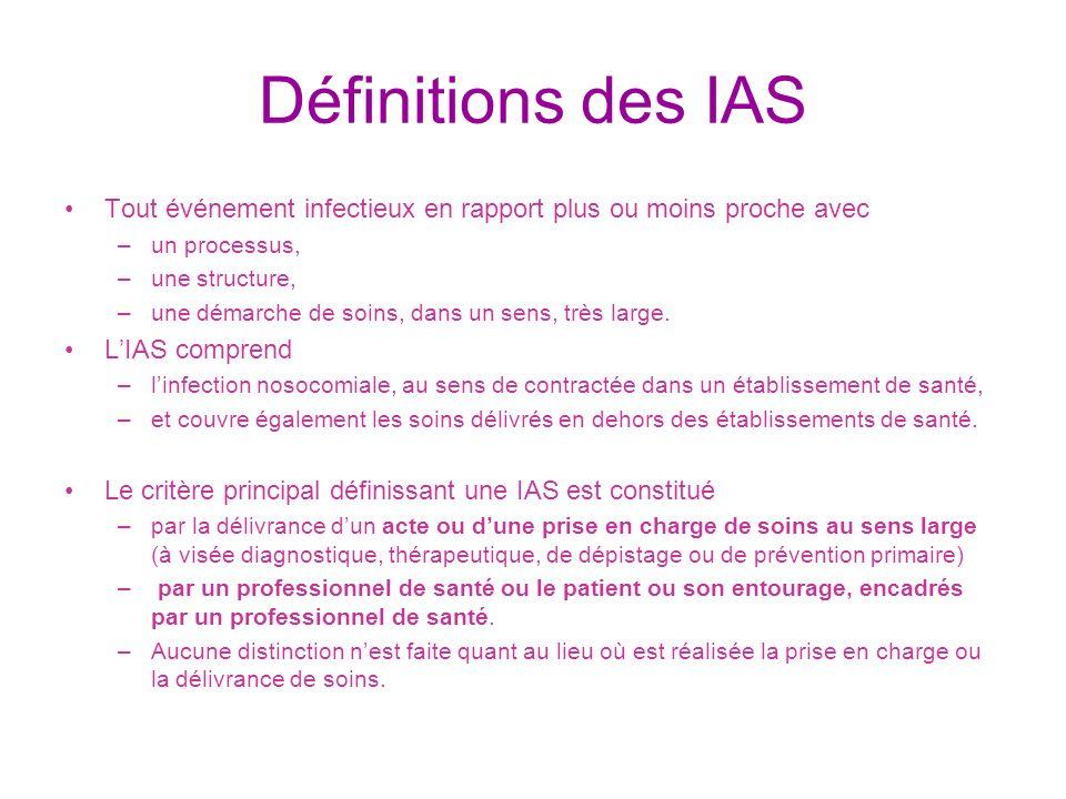 Définitions des IAS Tout événement infectieux en rapport plus ou moins proche avec. un processus, une structure,