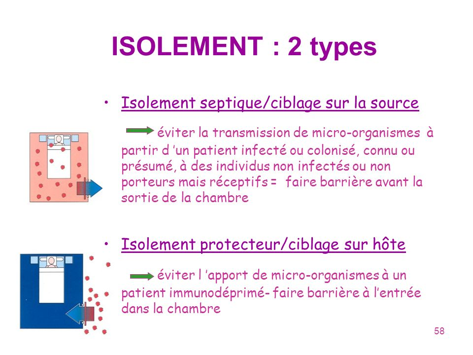 ISOLEMENT : 2 types Isolement septique/ciblage sur la source.