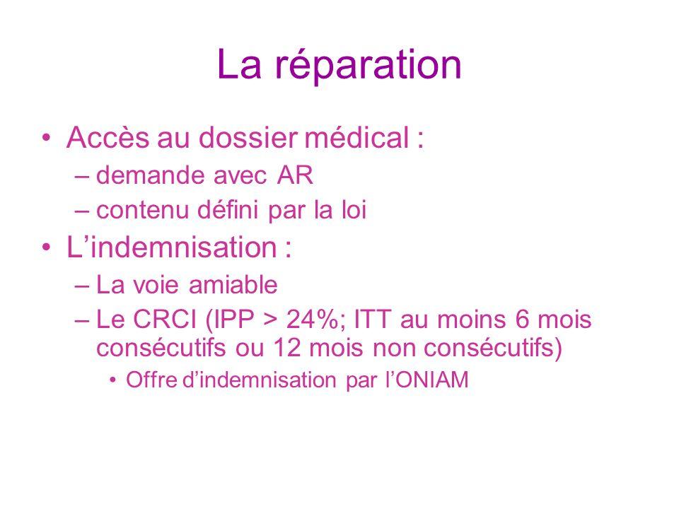 La réparation Accès au dossier médical : L'indemnisation :