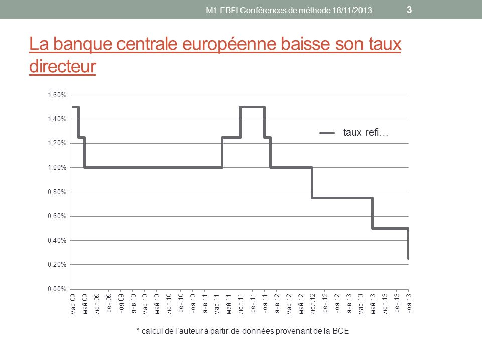 La banque centrale européenne baisse son taux directeur