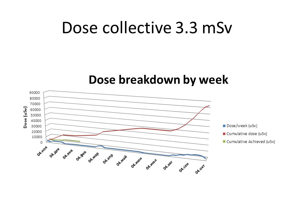 Dose collective 3.3 mSv