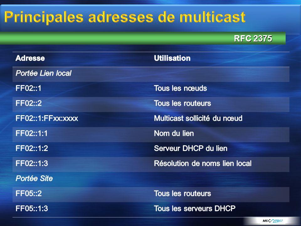 Principales adresses de multicast