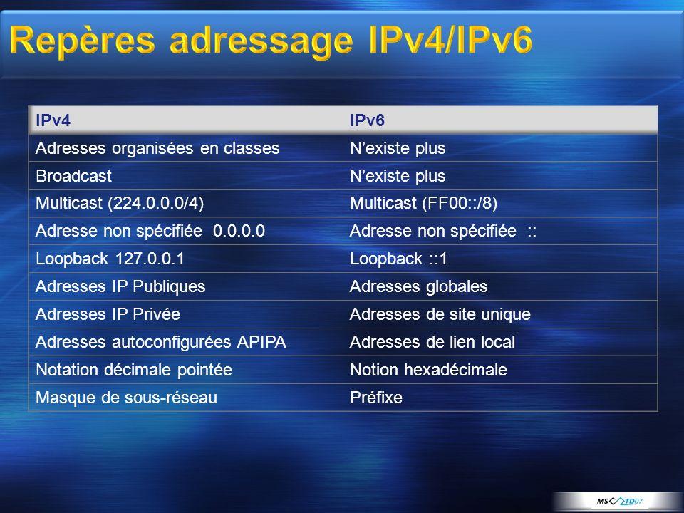 Repères adressage IPv4/IPv6