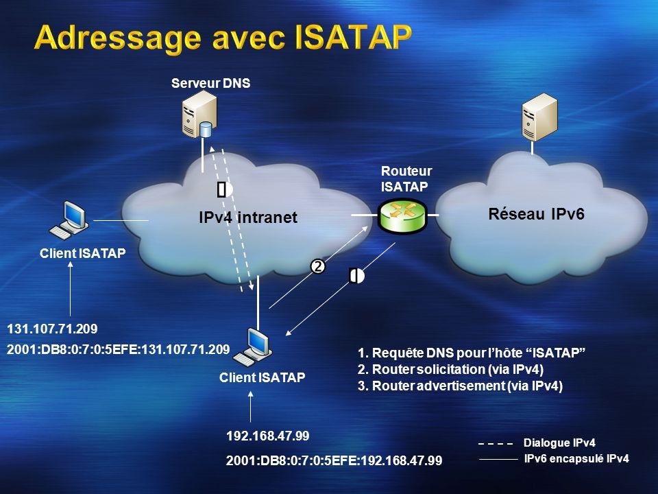 Adressage avec ISATAP  ' ƒ Réseau IPv6 IPv4 intranet Serveur DNS