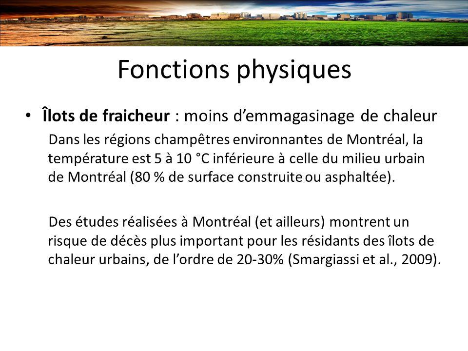 Fonctions physiques Îlots de fraicheur : moins d'emmagasinage de chaleur.