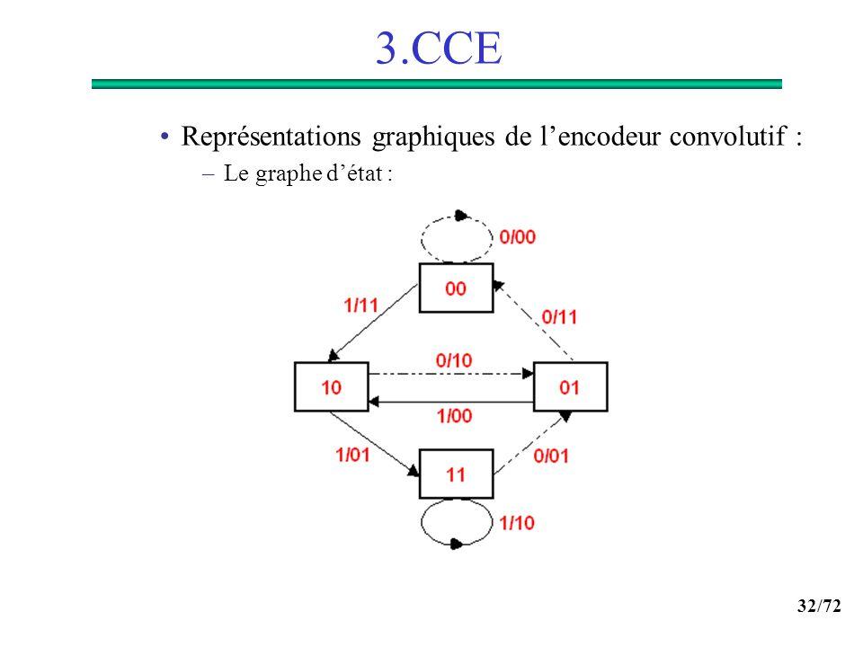 3.CCE Représentations graphiques de l'encodeur convolutif :