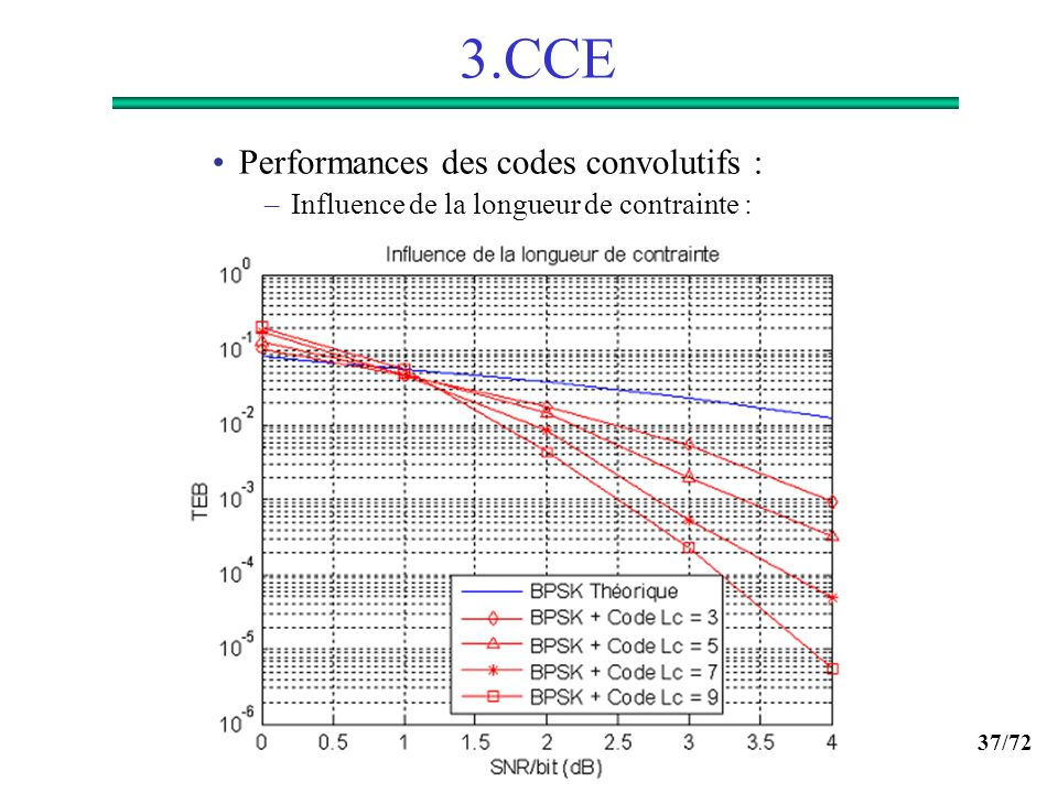 3.CCE Performances des codes convolutifs :