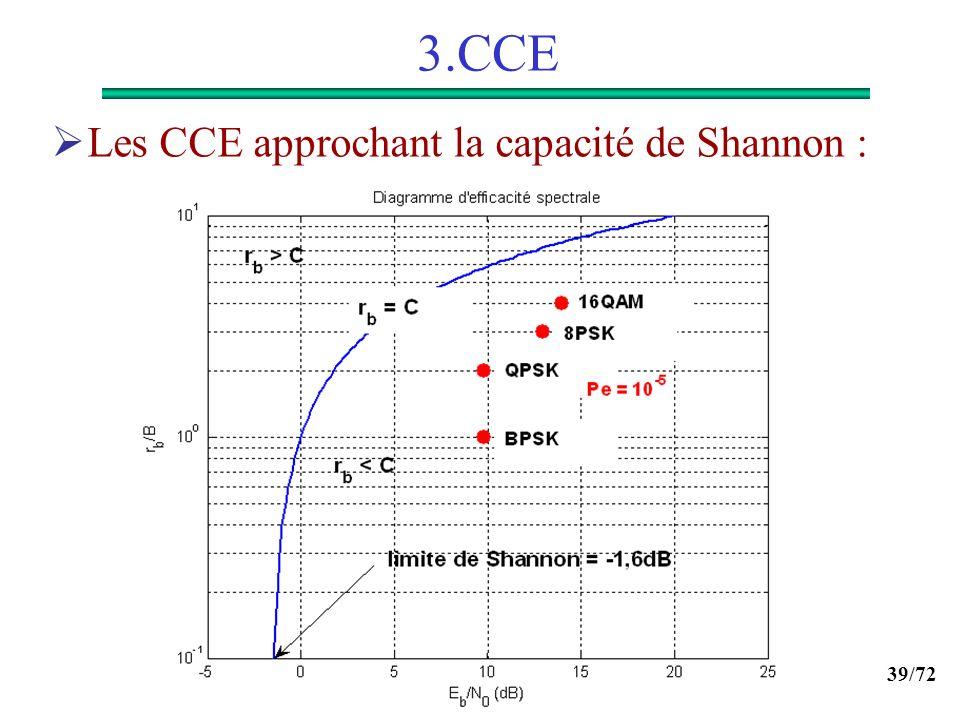 3.CCE Les CCE approchant la capacité de Shannon :