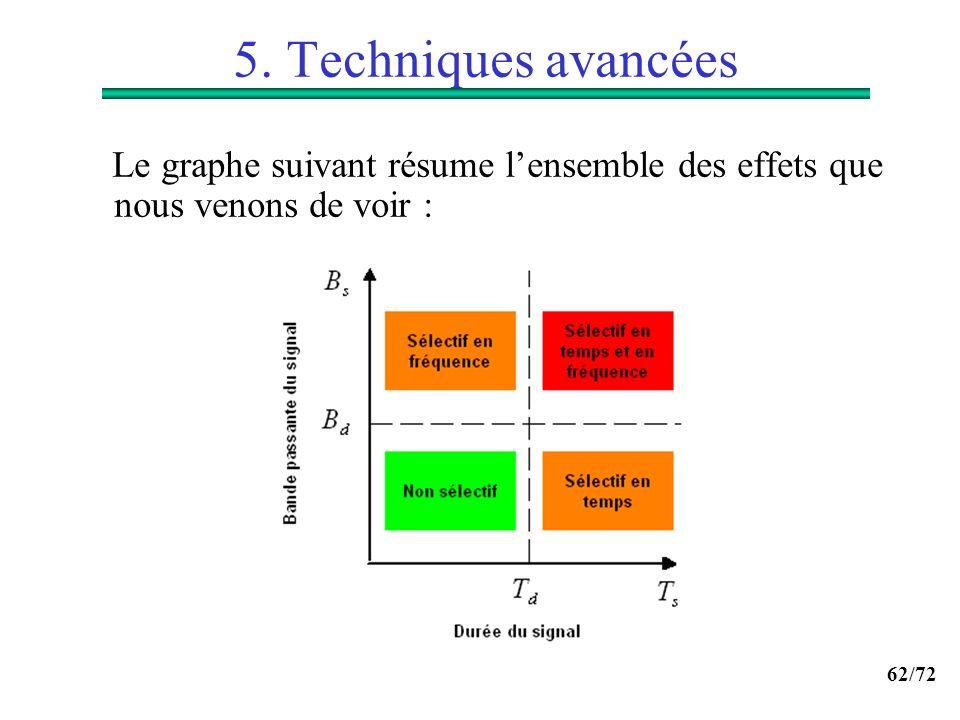 5. Techniques avancées Le graphe suivant résume l'ensemble des effets que nous venons de voir :