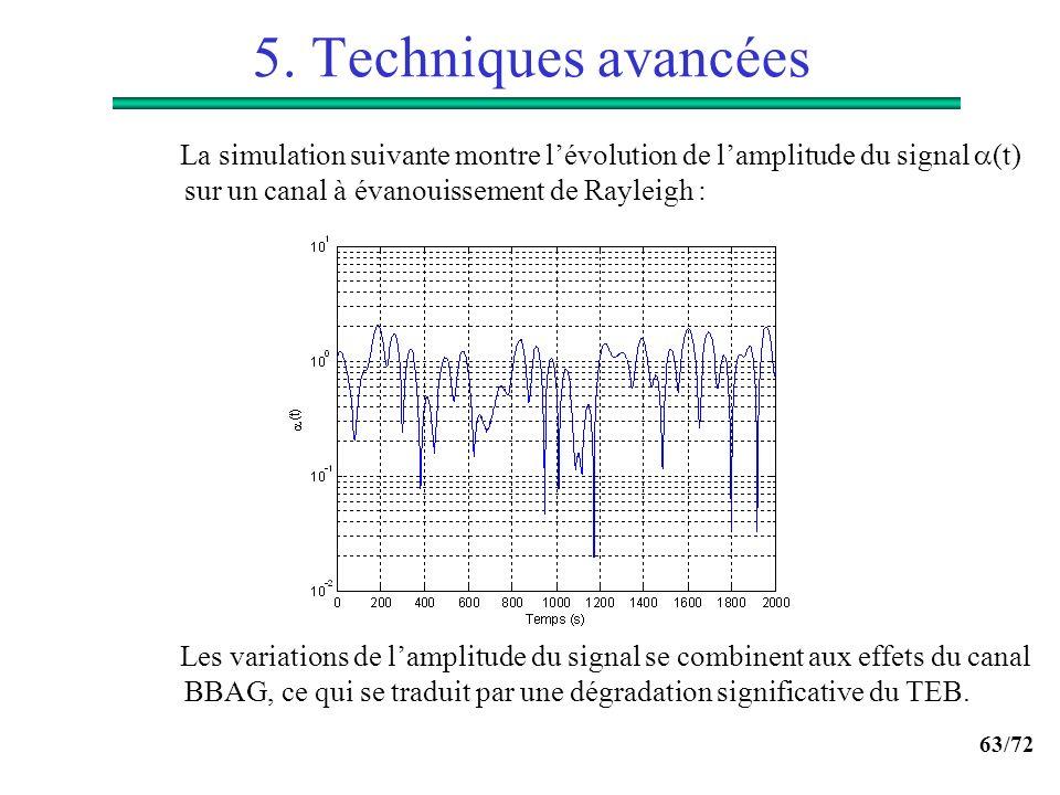 5. Techniques avancées La simulation suivante montre l'évolution de l'amplitude du signal (t) sur un canal à évanouissement de Rayleigh :