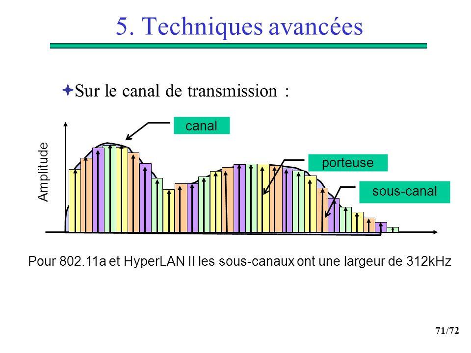 5. Techniques avancées Sur le canal de transmission : canal Amplitude