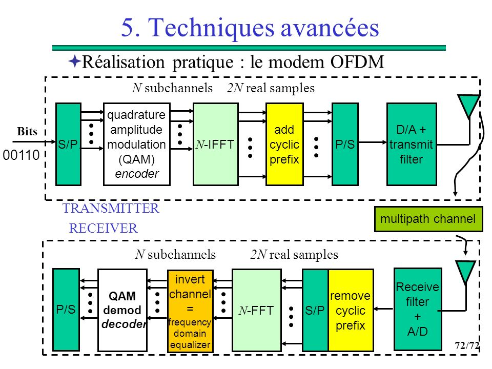 quadrature amplitude modulation (QAM) encoder