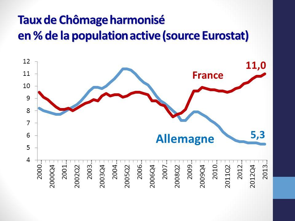 Taux de Chômage harmonisé en % de la population active (source Eurostat)
