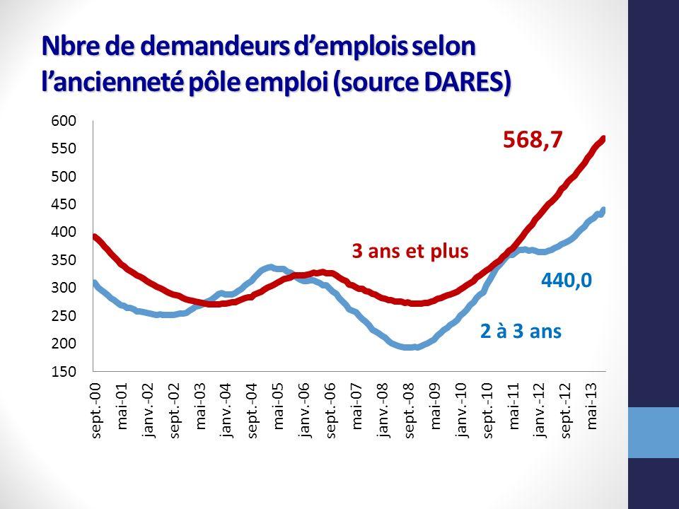 Nbre de demandeurs d'emplois selon l'ancienneté pôle emploi (source DARES)