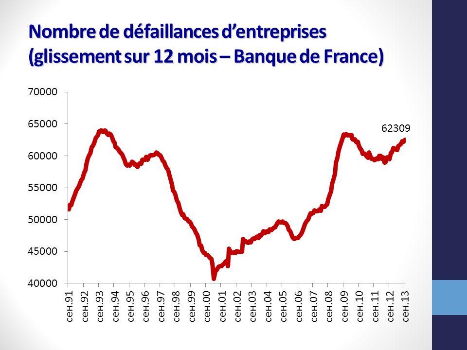 Nombre de défaillances d'entreprises (glissement sur 12 mois – Banque de France)