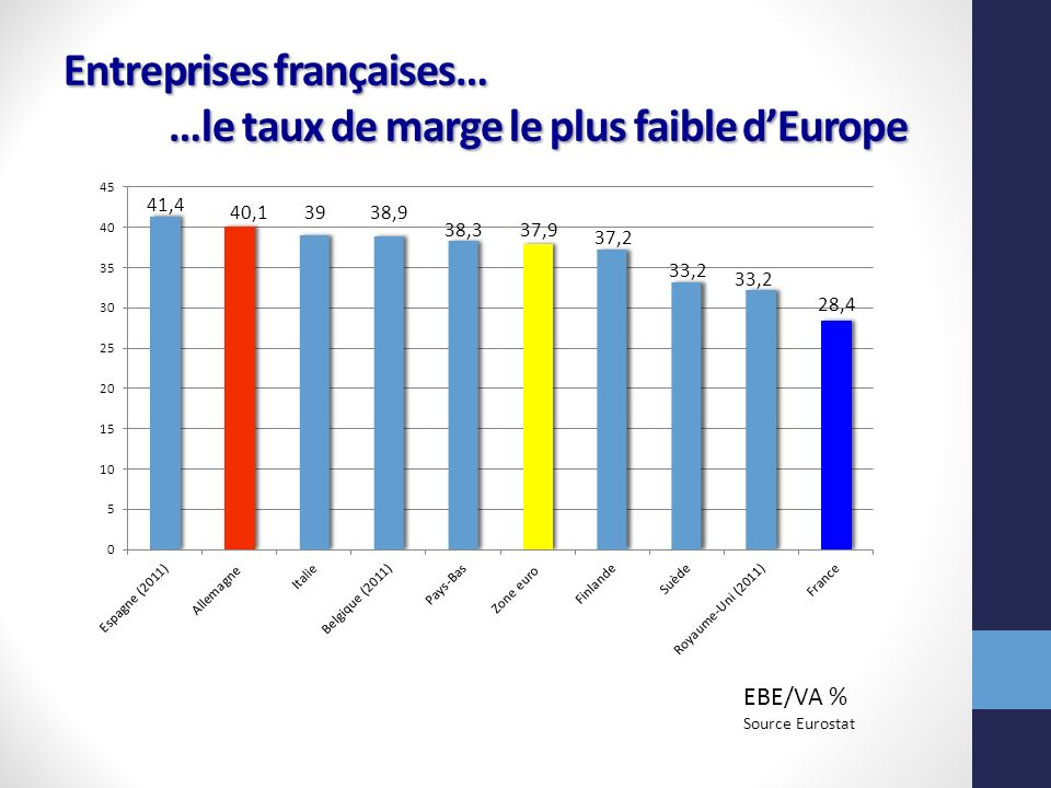Entreprises françaises… …le taux de marge le plus faible d'Europe