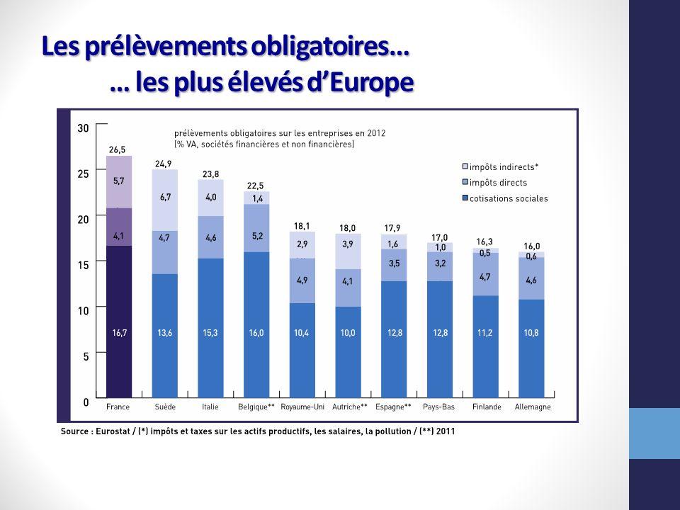 Les prélèvements obligatoires… … les plus élevés d'Europe