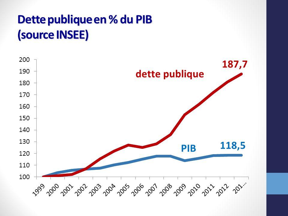 Dette publique en % du PIB (source INSEE)