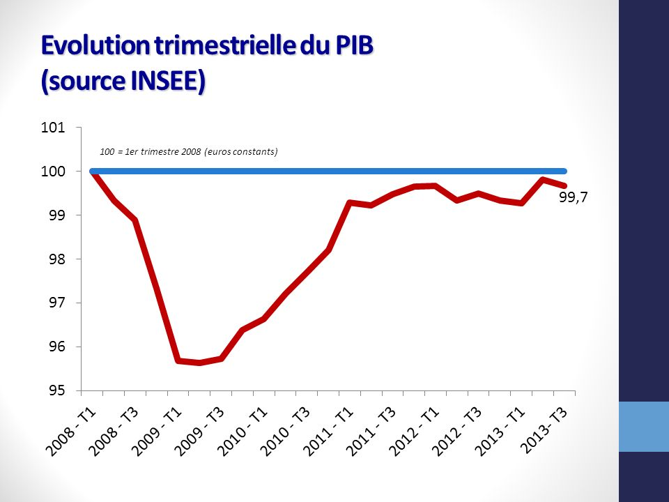 Evolution trimestrielle du PIB (source INSEE)