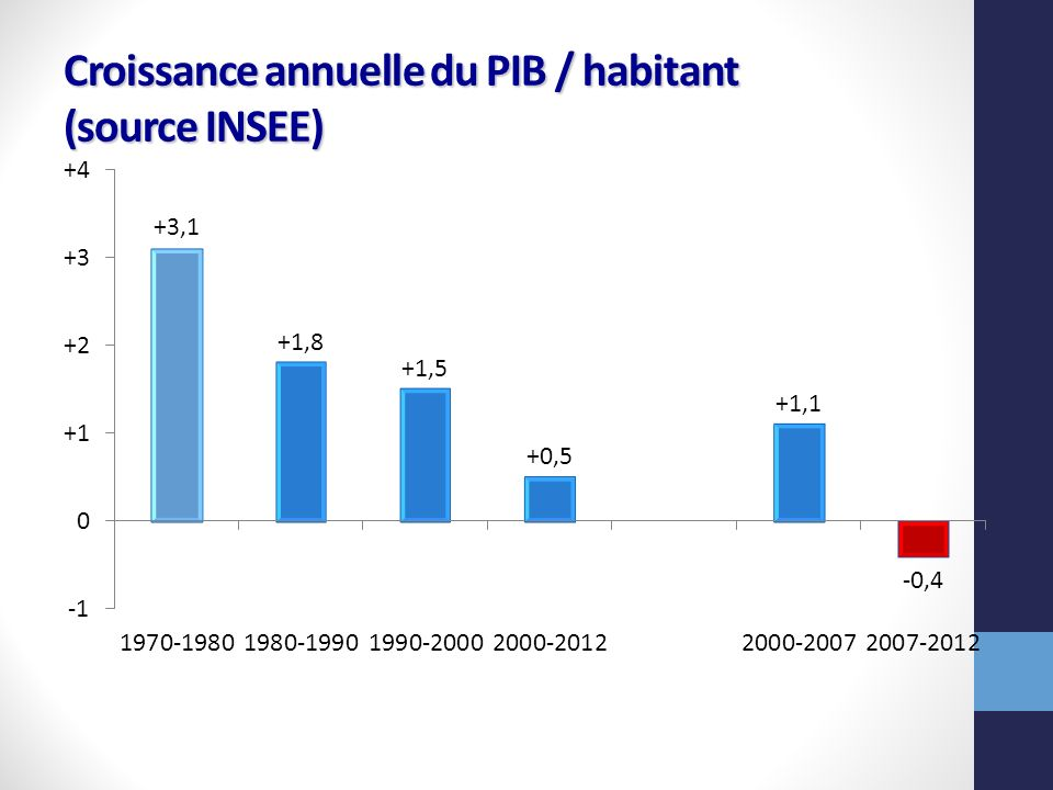 Croissance annuelle du PIB / habitant (source INSEE)