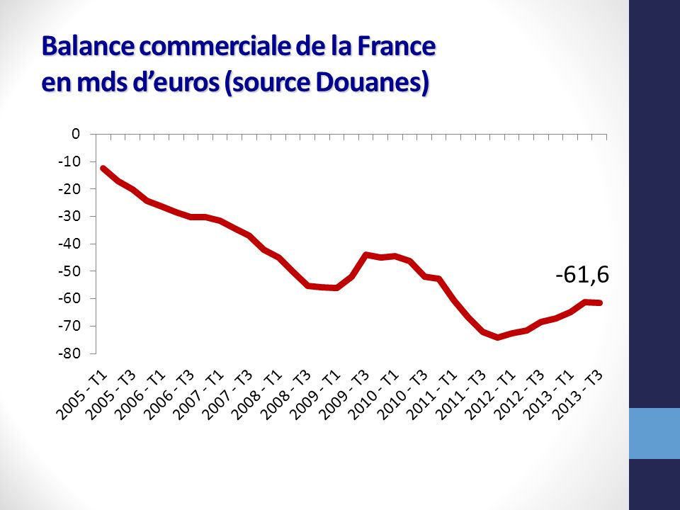 Balance commerciale de la France en mds d'euros (source Douanes)