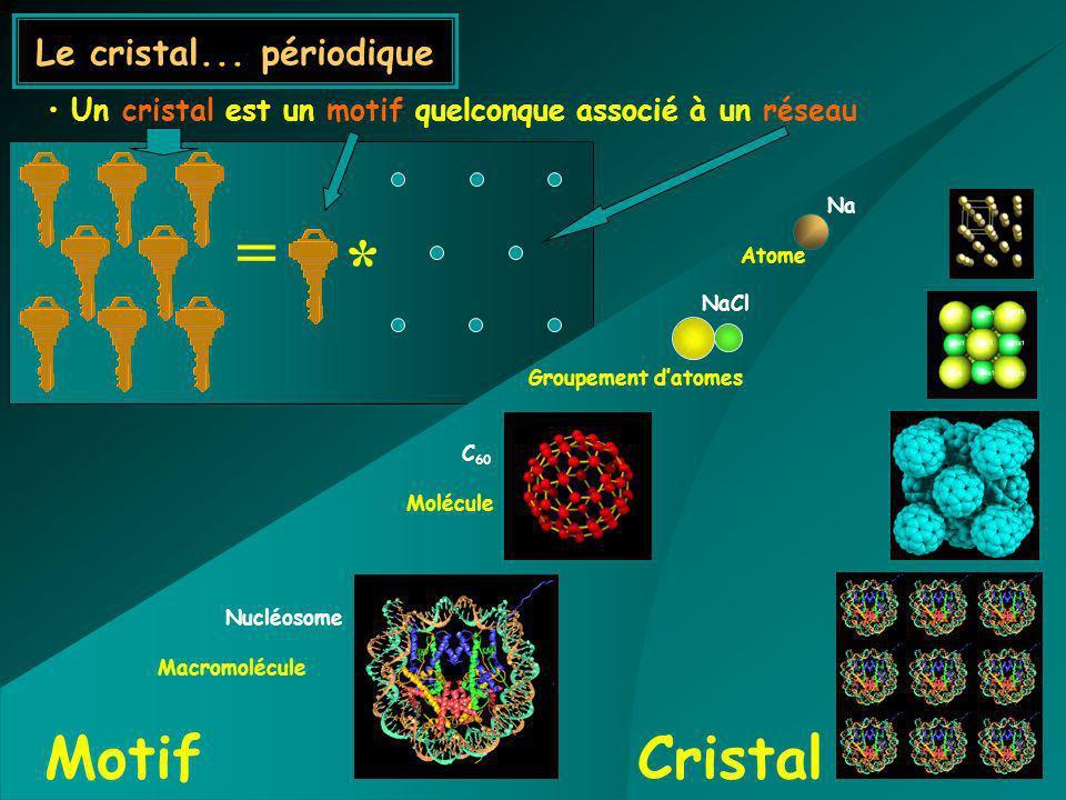 Un cristal est un motif quelconque associé à un réseau