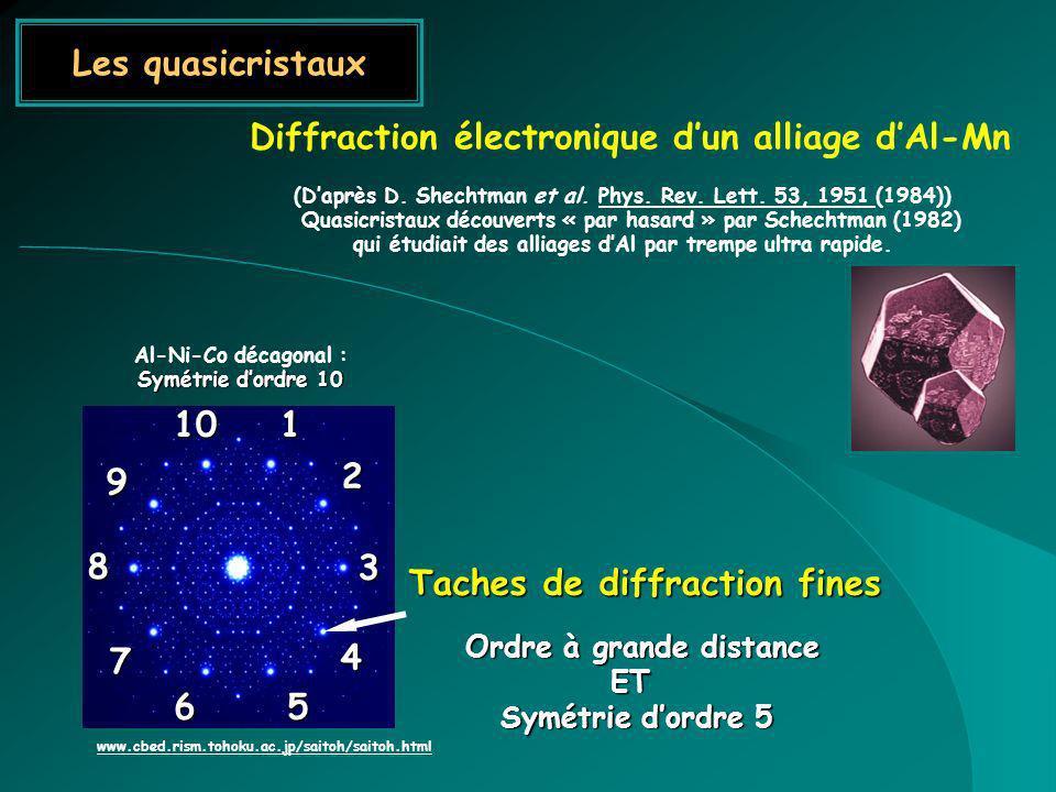 Diffraction électronique d'un alliage d'Al-Mn