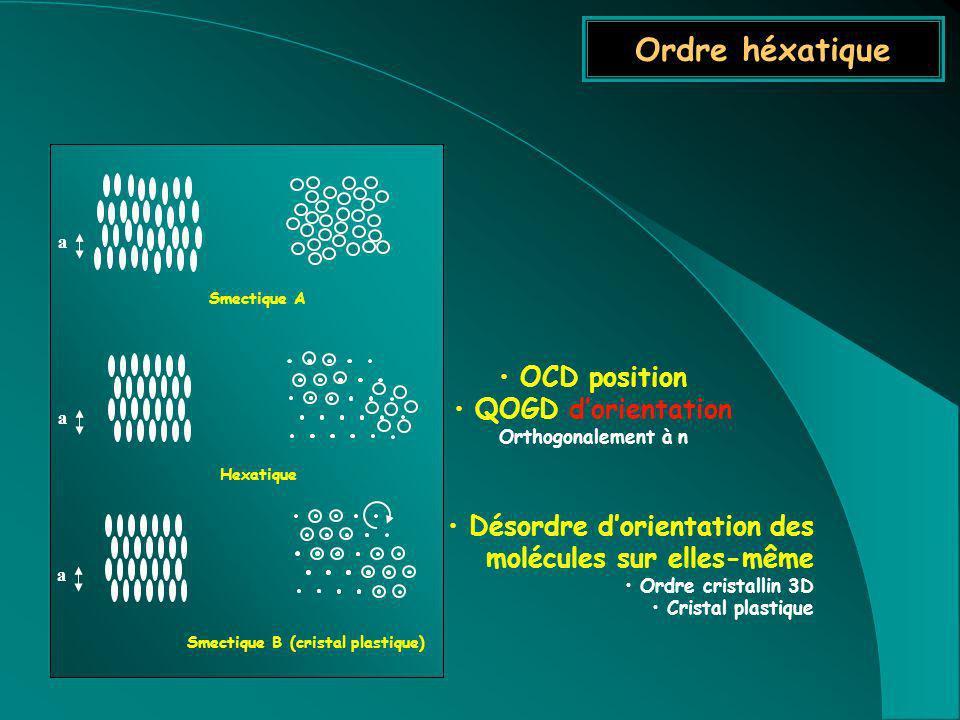 QOGD d'orientation Orthogonalement à n
