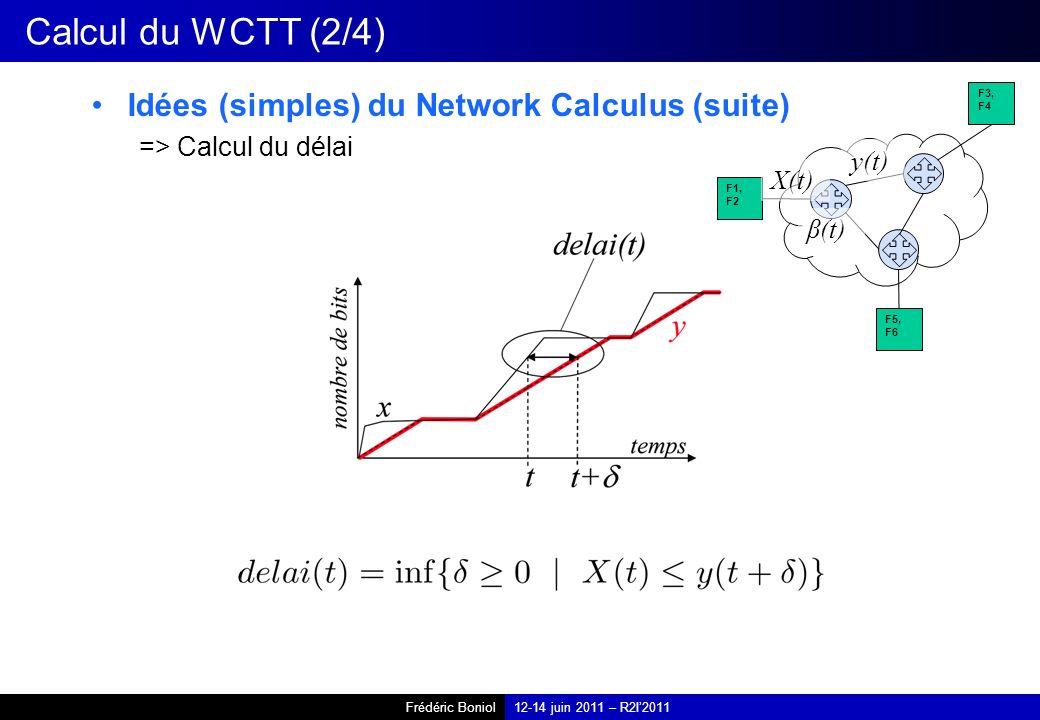 Calcul du WCTT (2/4) Idées (simples) du Network Calculus (suite)