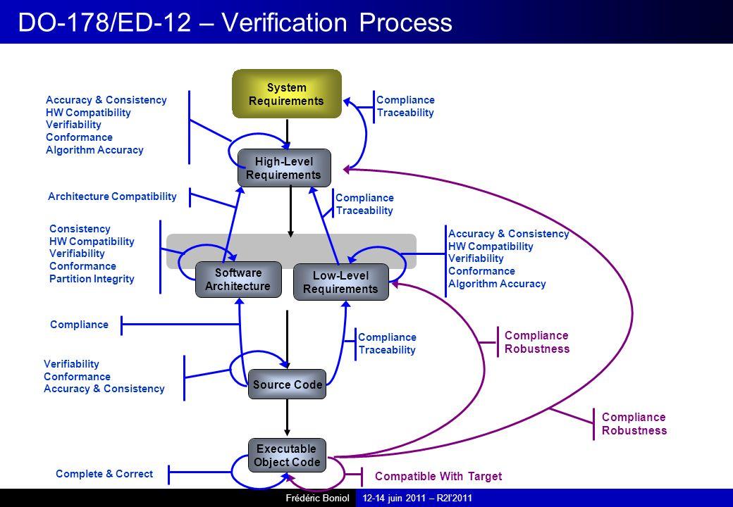 DO-178/ED-12 – Verification Process