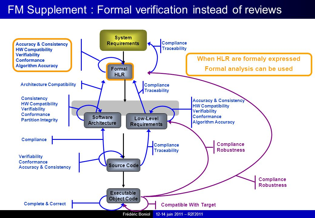 FM Supplement : Formal verification instead of reviews
