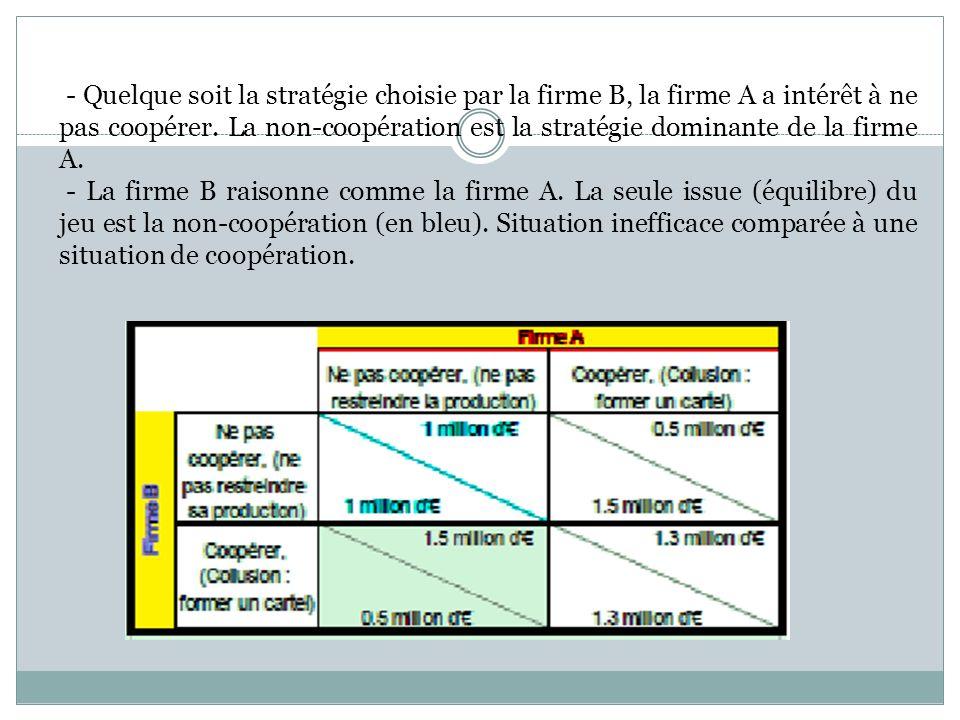 - Quelque soit la stratégie choisie par la firme B, la firme A a intérêt à ne pas coopérer. La non-coopération est la stratégie dominante de la firme A.