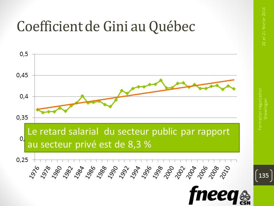 Coefficient de Gini au Québec
