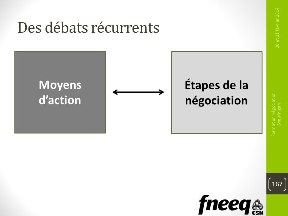 Étapes de la négociation