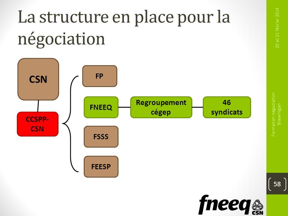 La structure en place pour la négociation