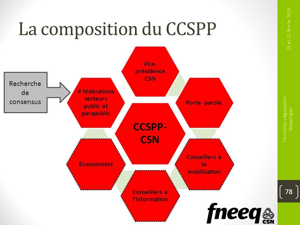 La composition du CCSPP