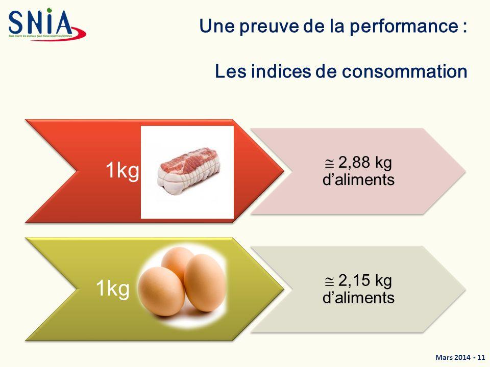 Une preuve de la performance : Les indices de consommation