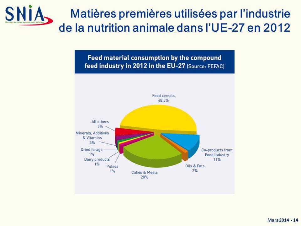 Matières premières utilisées par l'industrie de la nutrition animale dans l'UE-27 en 2012