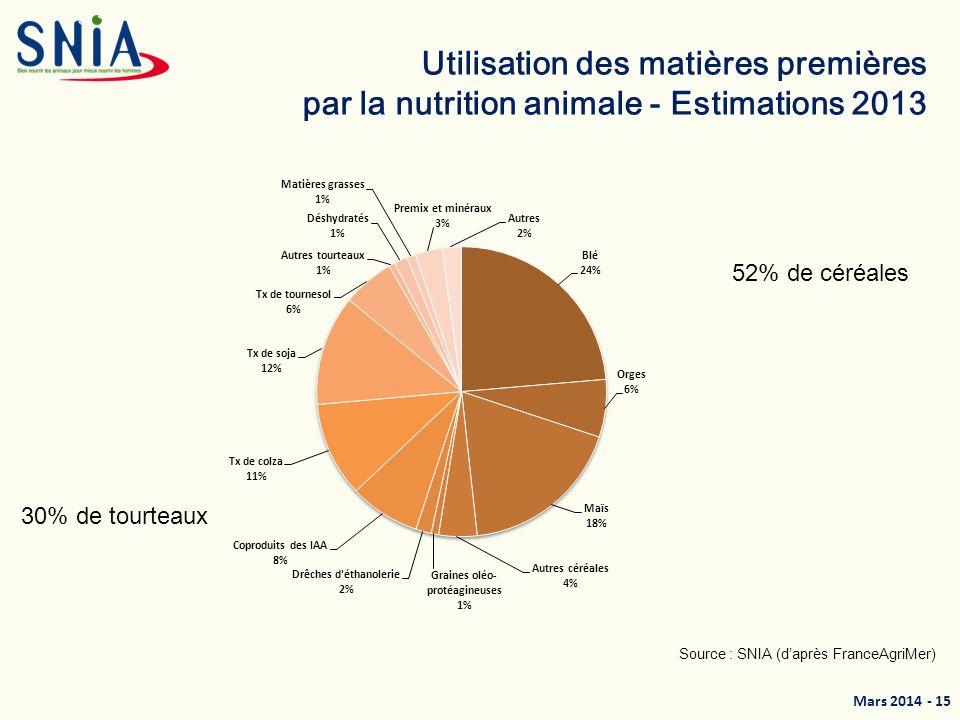 Utilisation des matières premières par la nutrition animale - Estimations 2013