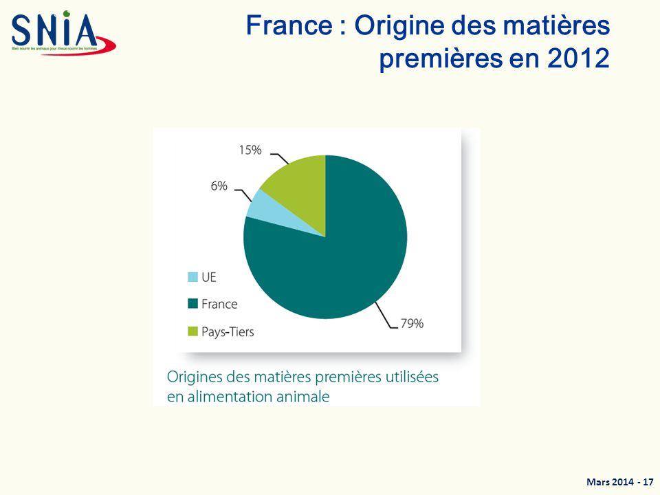 France : Origine des matières premières en 2012