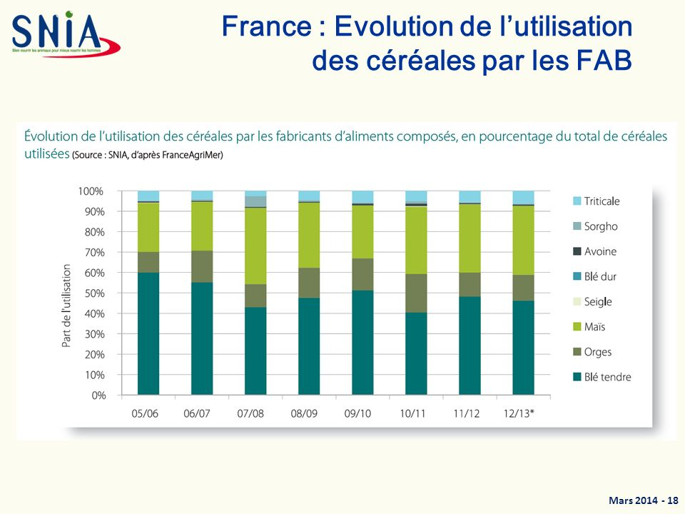 France : Evolution de l'utilisation des céréales par les FAB