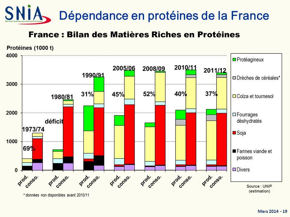 Dépendance en protéines de la France