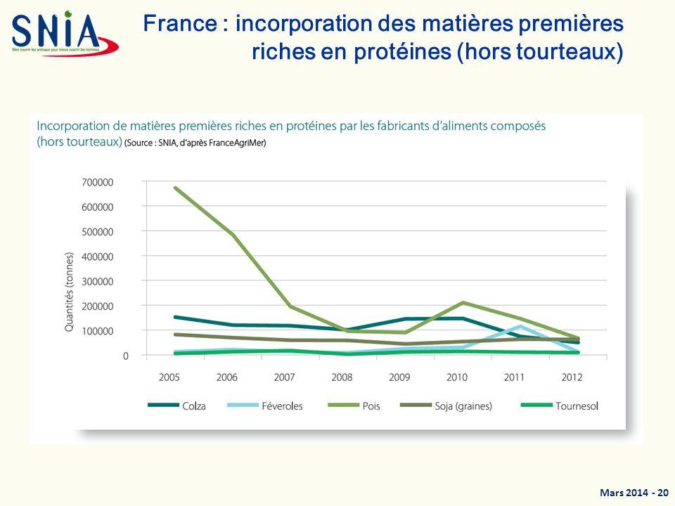 France : incorporation des matières premières riches en protéines (hors tourteaux)